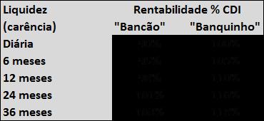 bancao vs banquinho