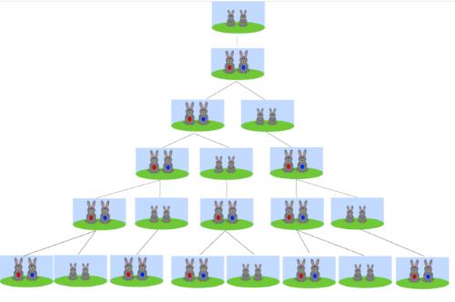 Fibonacci-coelhos-de-exemplificando-a-sequencia-visualmente