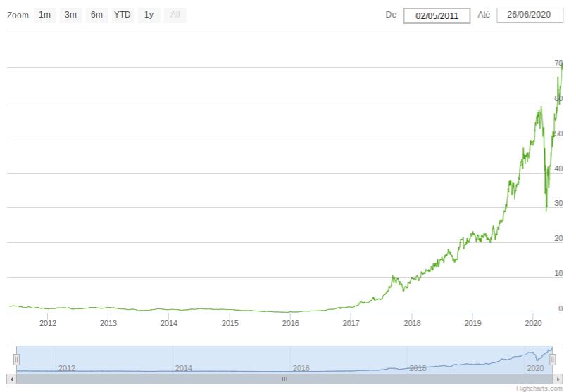 mglu3-grafico-cotacao-desde-IPO-2011-ações-magazine-luiza