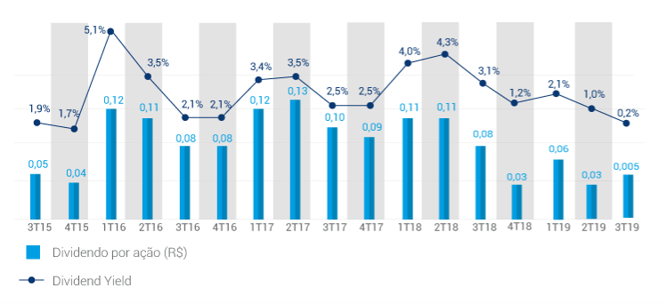 cogn3-dividendos-por-acao-2019